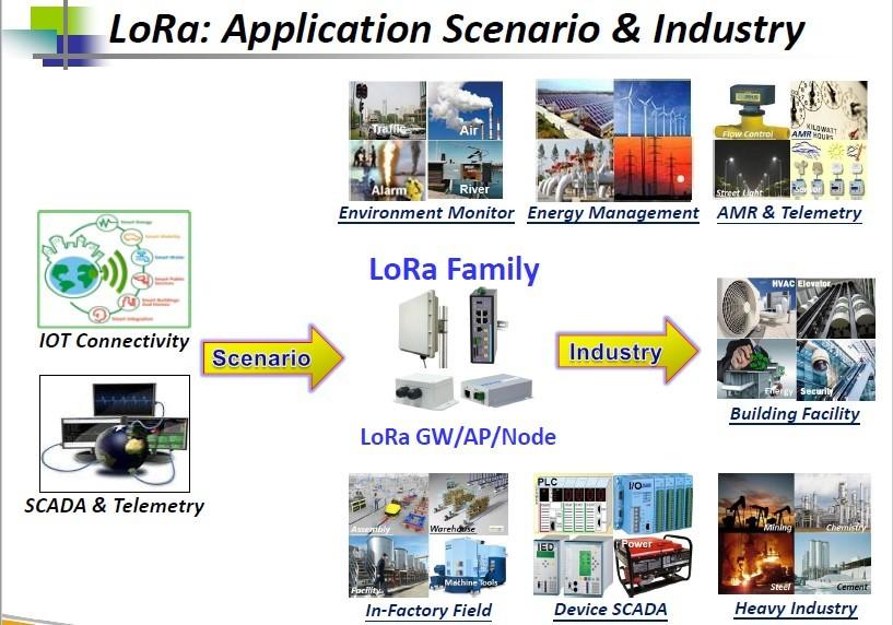 Lora Gateway