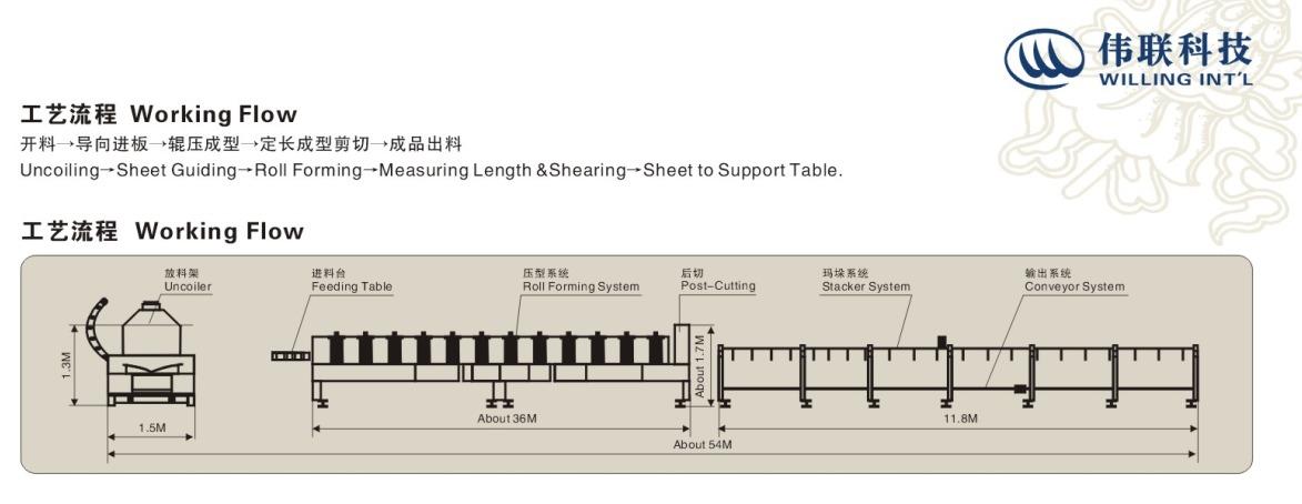 Deck Forming Machine