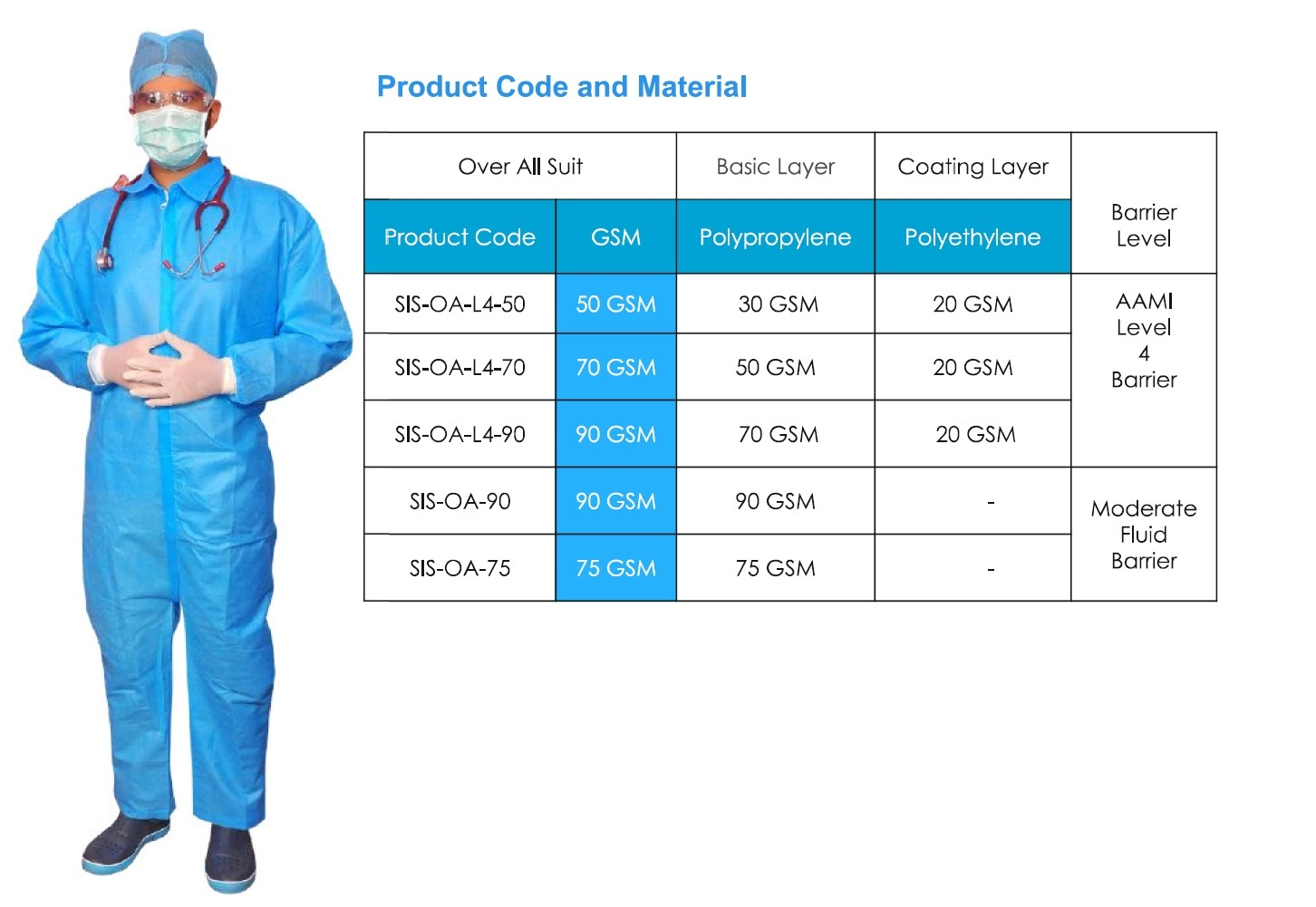 Overall Suit ( AAMI Level 4 & ASTM )