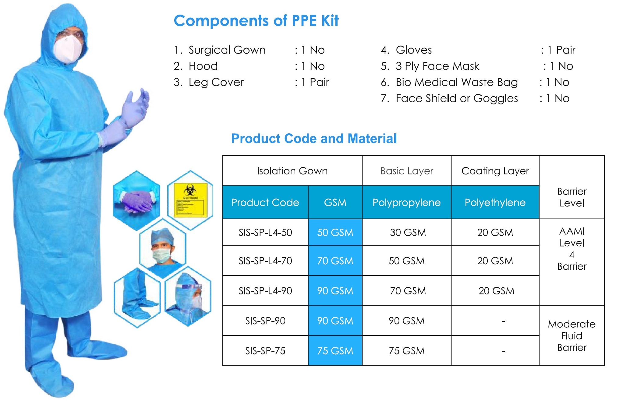 Surgical PPE Kit ( AAMI Level 4 & ASTM )