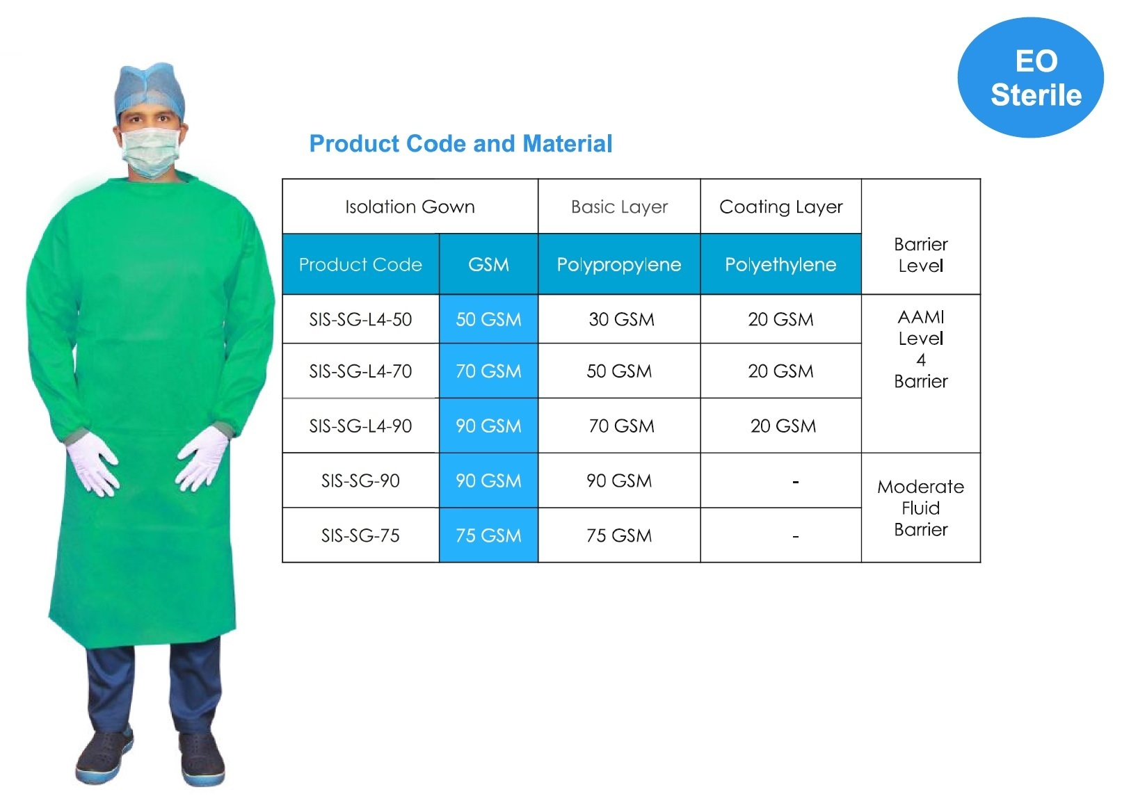 Surgical Gown ( AAMI Level 4 & ASTM )