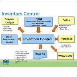 Inventory Software Development Services