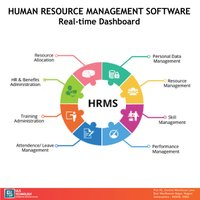 Human Resource Management Information System