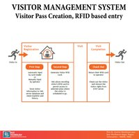 Visitor & Meetings Management System