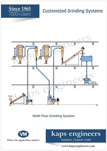 Customized Spices Milling System