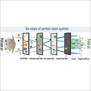 Six Step Air Purification Systems