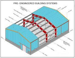 Pre-Engineered Building System