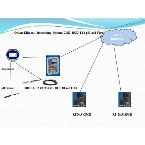 Online Effluent Monitoring System (COD BOD TSS PH And Flow)