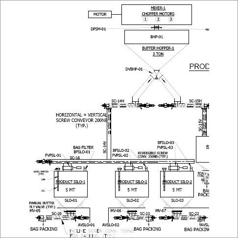 Process Plant Engineers