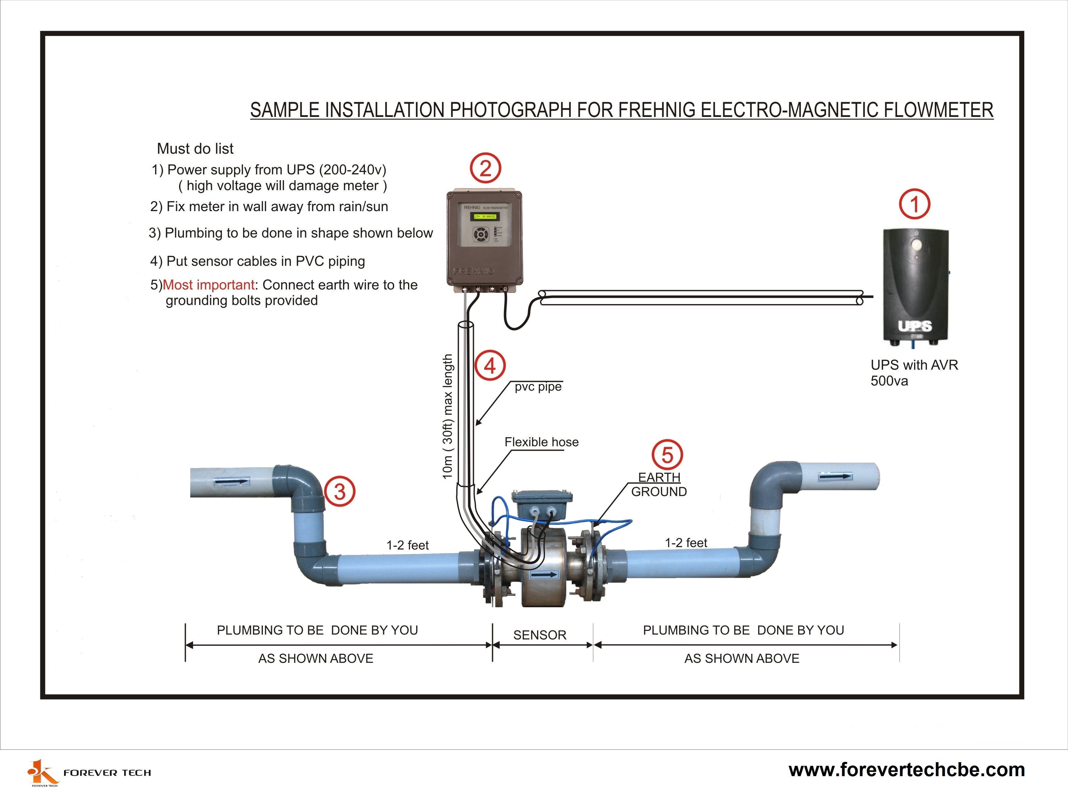 Batching Digital Flowmeter