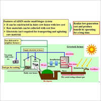 Aisin Biogas System