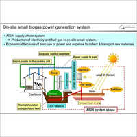 Biogas Power Generation System