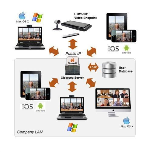 Lifesize Cloud Video Conferencing System