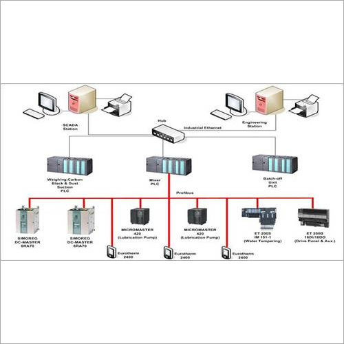 Electric Distributed Control System