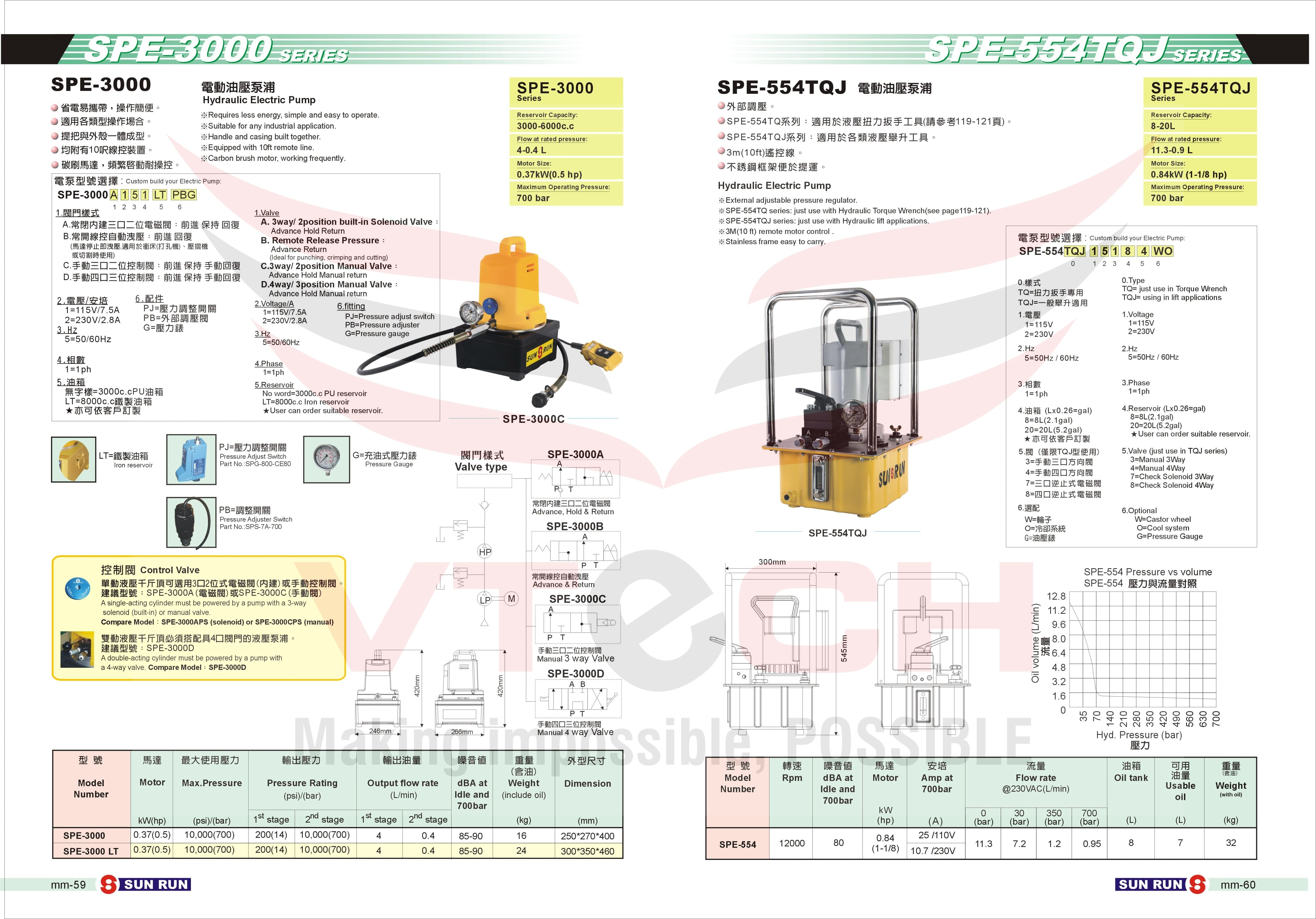 SPE Series Electric Pump