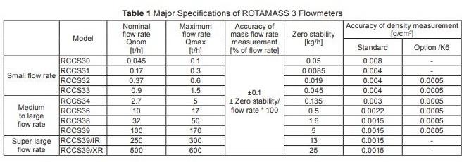 Yokogawa Rotamass Mass Flow Meter