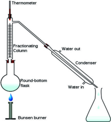 Frictional Distillation Apparatus