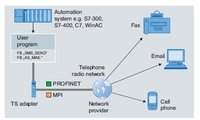 Gprs Based Industrial Automation Simatic Tele Service