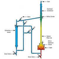 Liquid-Liquid Extraction Unit