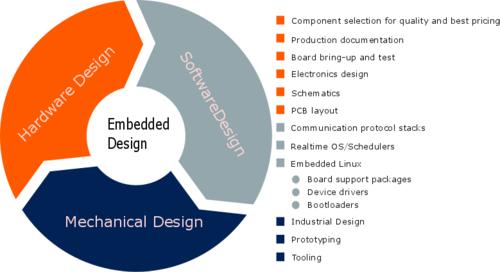 Custom Design Hardware Software Product Developmen