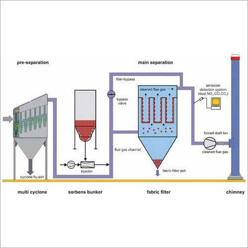 Boiler Flue Digestion System