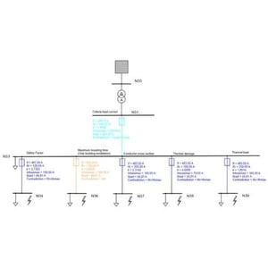 Fuse Dimensioning (DN) Siemens PSS SINCAL Protection Modules