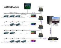 Varam Car Parking Management System