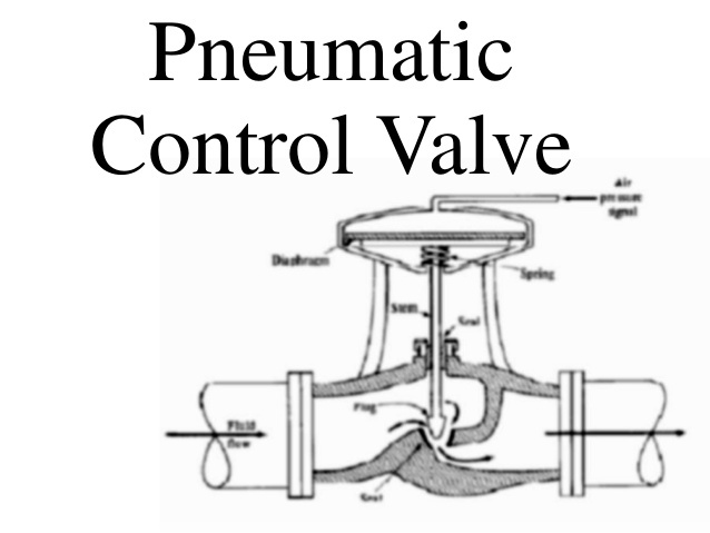 Pneumatic Diaphragm Type Control Valve