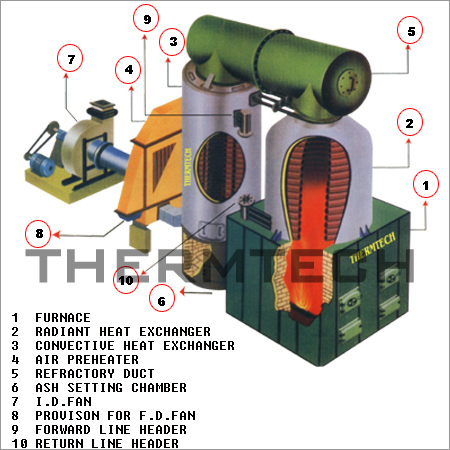 Multi Fuel Horizontal And Vertical Thermic Fluid Heater