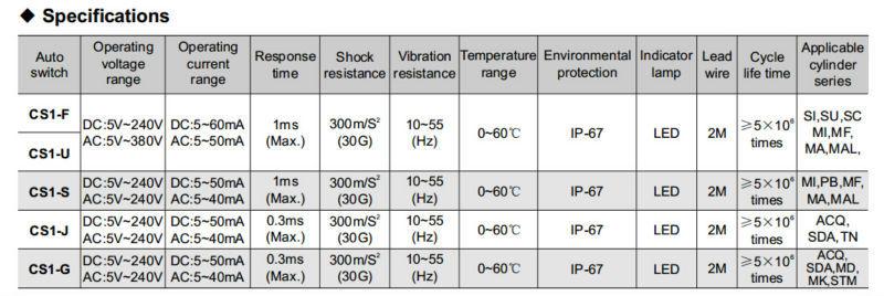 CS1-U, CS1-F, CS1-S, CS1-J, CS1-G MAGNETIC REED SWITCH SENSOR