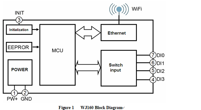 4-channel DI switch detection counter, WIFI module
