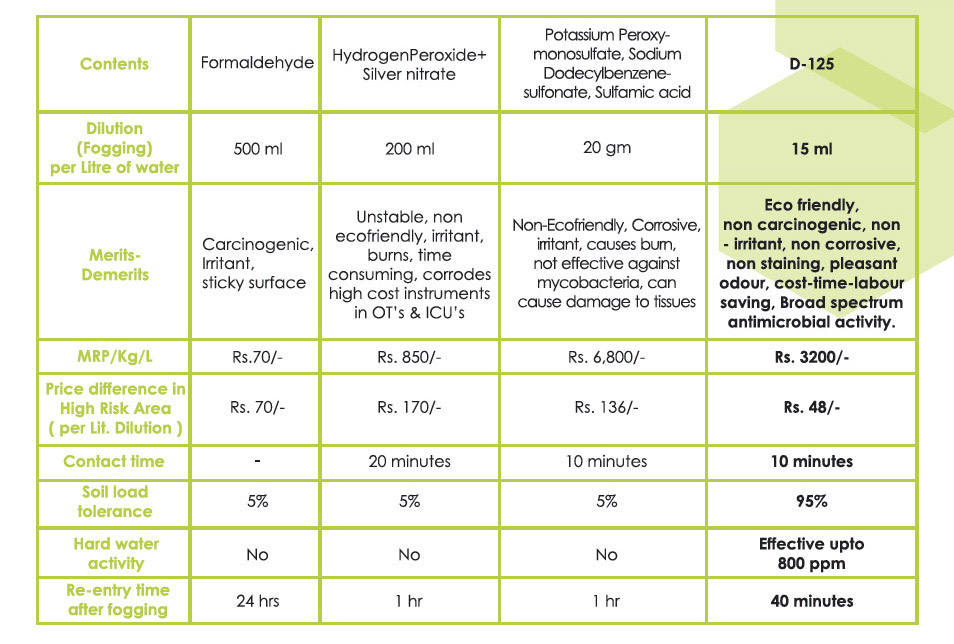 Microgen D125 Disinfectant