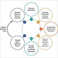 Real Estate Asset Management Services