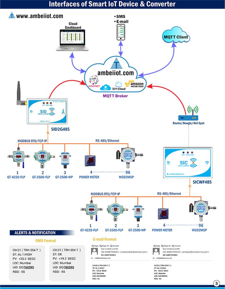 RS485 to MQTT Gateway
