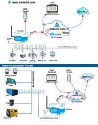 Industrial IoT Gateway