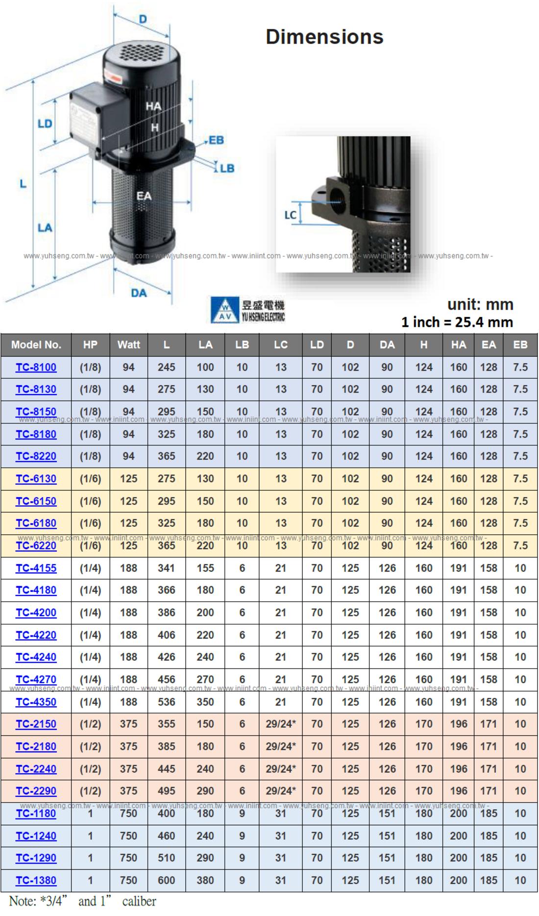1/8 HP Machine Coolant Pump 180mm (7
